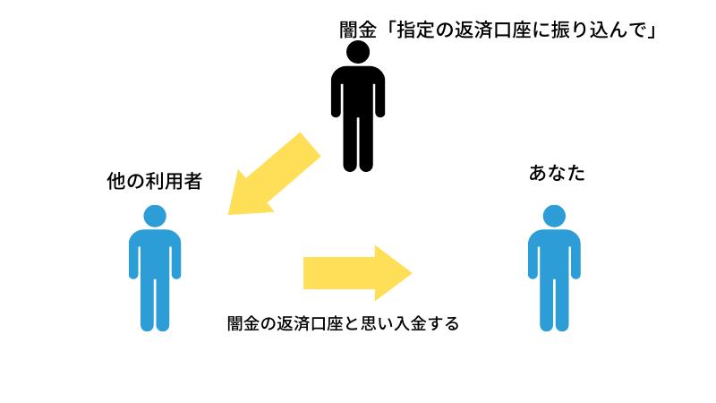 闇金の入金手口(客振り)